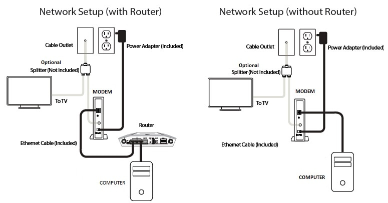 Activate XFINITY Modems - 7 Easy Steps - Approved Modems | X1 Modem Wiring Diagram |  | Approved Modems